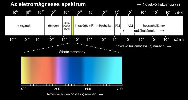Elektromágneses-spektrum